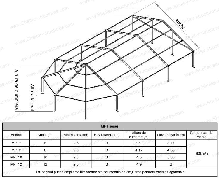MPT-Specifications